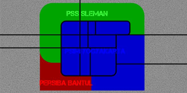 Fan territories Yogyakarta